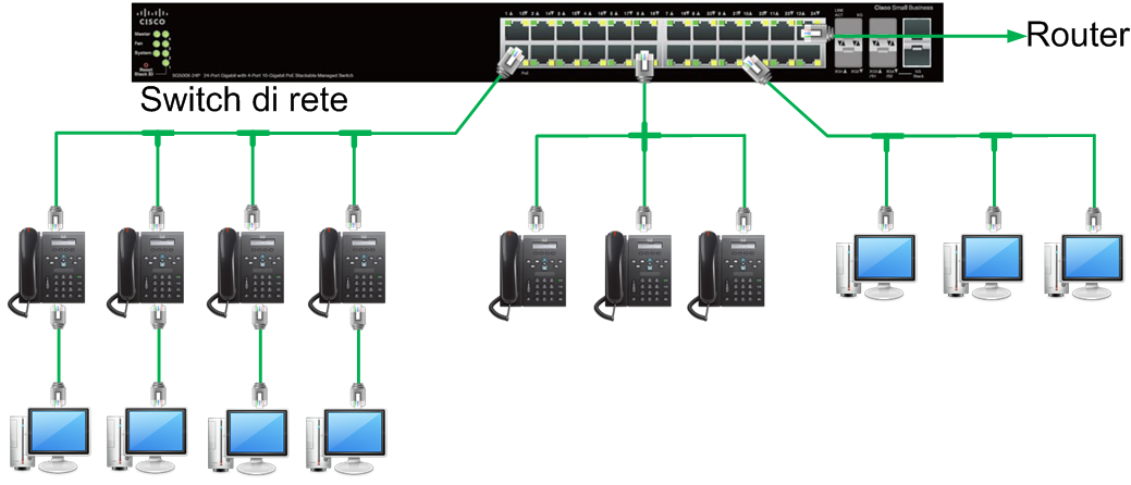 Centralino in Cloud installazione telefoni